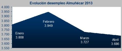 El paro bajó por segundo mes consecutivo en Almuñécar y se sitúa en 3.686 desempleados