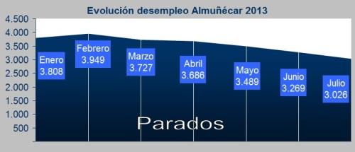 Baja el Paro en Almuñécar por quinto mes consecutivo