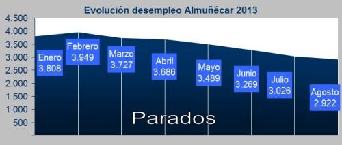 Evolución desempleo Almuñécar 2013 Agosto 2013
