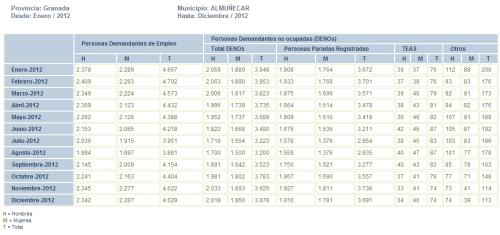 Paro registrado en el 2012 en el municipio de Almuñécar