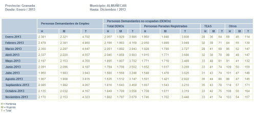 Paro registrado en el mes de noviembre en el municipio de Almuñécar