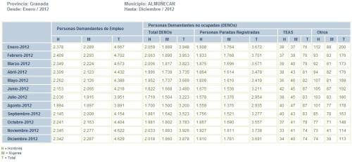 Evolución mensual del desempleo en el municipio de Almuñécar 2012