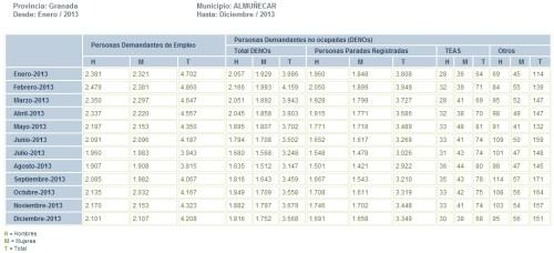 Evolución mensual del desempleo en el municipio de Almuñécar 2013