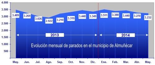 El paro registrado en Almuñécar desciende en el mes de mayo