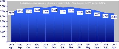 Gráfica sobre la evolución mensual del paro registrado en el municipio de Almuñécar de agosto de 2013 a agosto de 2014