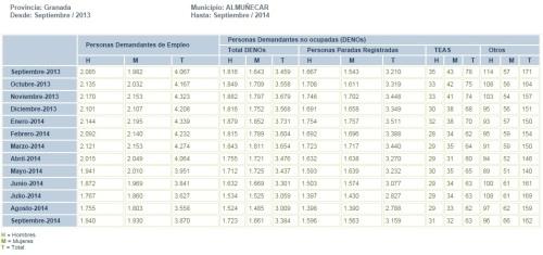 Tabla evolución de parados registrados en el municipio de Almuñécar de septiembre de 2013 a septiembre de 2014