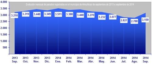 Gráfica evolución de parados registrados en el municipio de Almuñécar de septiembre de 2013 a septiembre de 2014
