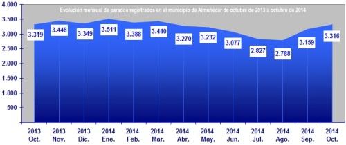 Gráfica datos paro registrado en el municipio de Almuñécar de octubre 2013 a octubre 2014