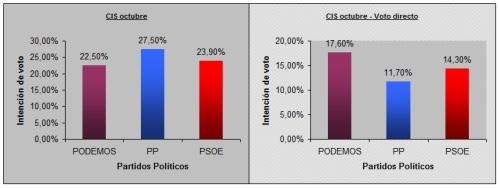 Gráficas Barómetro de Opinión del CIS octubre 2014