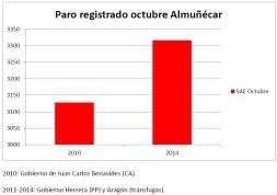 paro octubre 2010-2014 SAE almuñécar