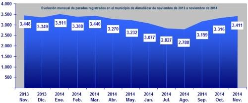Gráfica desempleo interanual en el mes de noviembre en el municipio de Almuñécar