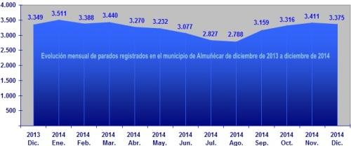 Gráfica paro registrado en el municipio de Almuñécar de diciembre de 2013 a diciembre de 2014