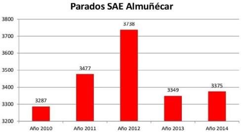 Parados Almuñécar 2010-2014 (Gráfico proporcionado por el PA de Almuñécar)