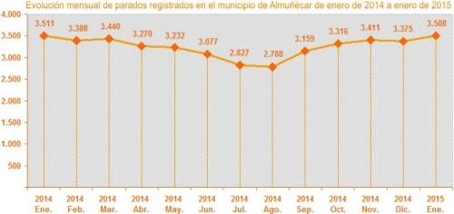 Gráfica evolución mensual parados registrados en el municipio de Almuñécar de enero de 2014 a enero de 2015
