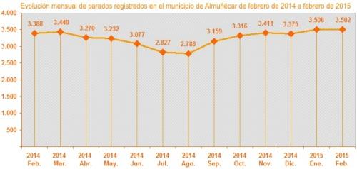 Gráfica evolución mensual parados registrados en el municipio de Almuñécar de febrero de 2014 a febrero de 2015