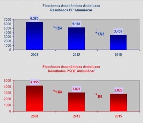 Comparativas PP y PSOE en las elecciones autonómicas de 2008, 2012 y 2015