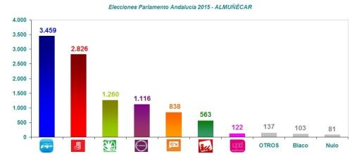 Resultados elecciones al Parlamento de Andalucía 2015 - ALMUÑÉCAR