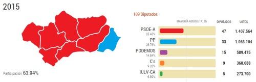 Resultados elecciones al Parlamento de Andalucía 2015