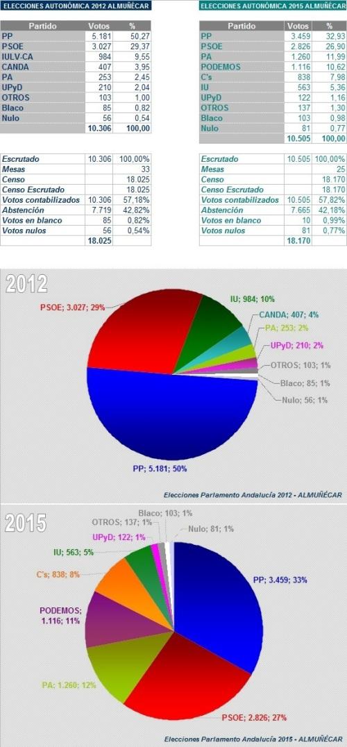 Comparativas resultados elecciones autonómicas 2012 y 2015