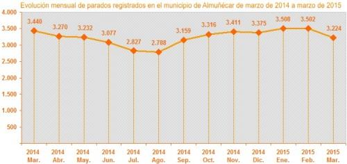 Gráfica evolución mensual parados registrados en el municipio de Almuñécar de marzo de 2014 a marzo de 2015