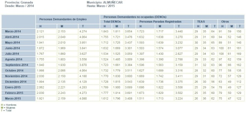 Tabla evolución mensual parados registrados en el municipio de Almuñécar de marzo de 2014 a marzo de 2015
