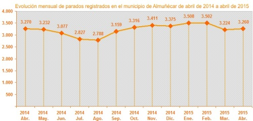 Gráfica evolución mensual parados registrados en el municipio de Almuñécar de abril de 2014 a abril de 2015