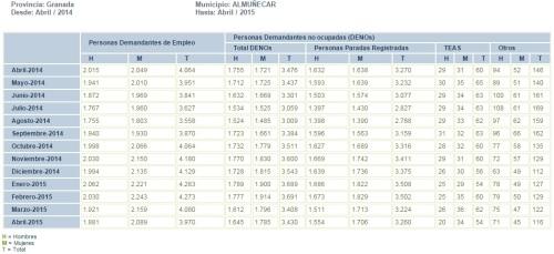 Tabla evolución mensual parados registrados en el municipio de Almuñécar de abril de 2014 a abril de 2015