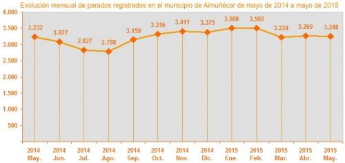 Gráfica evolución mensual parados registrados en el municipio de Almuñécar de mayo de 2014 a mayo de 2015