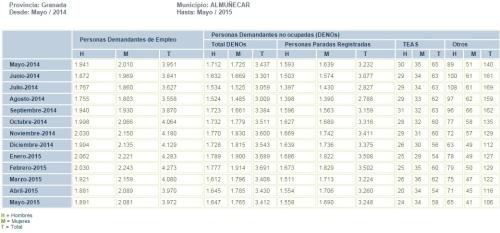 Tabla evolución mensual parados registrados en el municipio de Almuñécar de mayo de 2014 a mayo de 2015