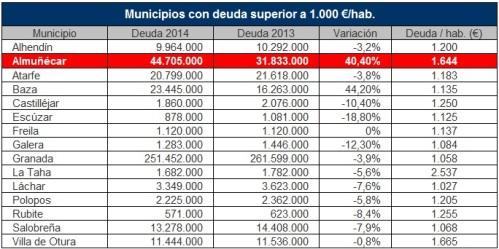 Deuda viva municipal Almuñécar