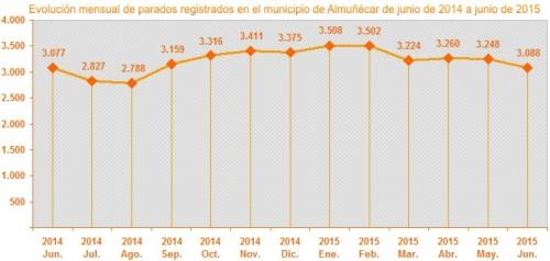 Gráfica evolución mensual parados registrados en el municipio de Almuñécar de junio de 2014 a junio de 2015