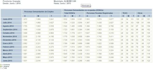 Tabla evolución mensual parados registrados en el municipio de Almuñécar de junio de 2014 a junio de 2015
