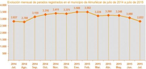 Gráfica evolución mensual parados registrados en el municipio de Almuñécar de julio de 2014 a julio de 2015