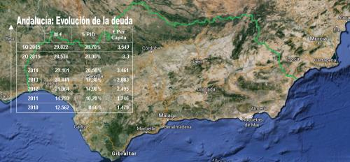 Evolución de la deuda en Andalucía