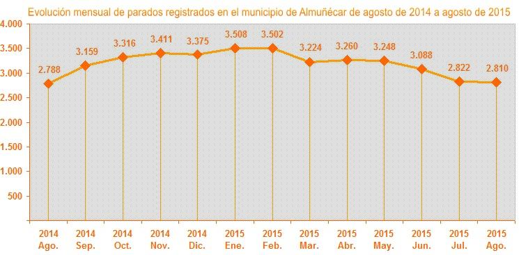 Gráfica evolución mensual parados registrados en el municipio de Almuñécar de agosto de 2014 a agosto de 2015