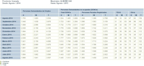 Tabla evolución mensual parados registrados en el municipio de Almuñécar de agosto de 2014 a agosto de 2015