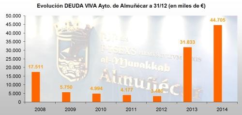 Evolución DEUDA VIVA Ayuntamiento de Almuñécar