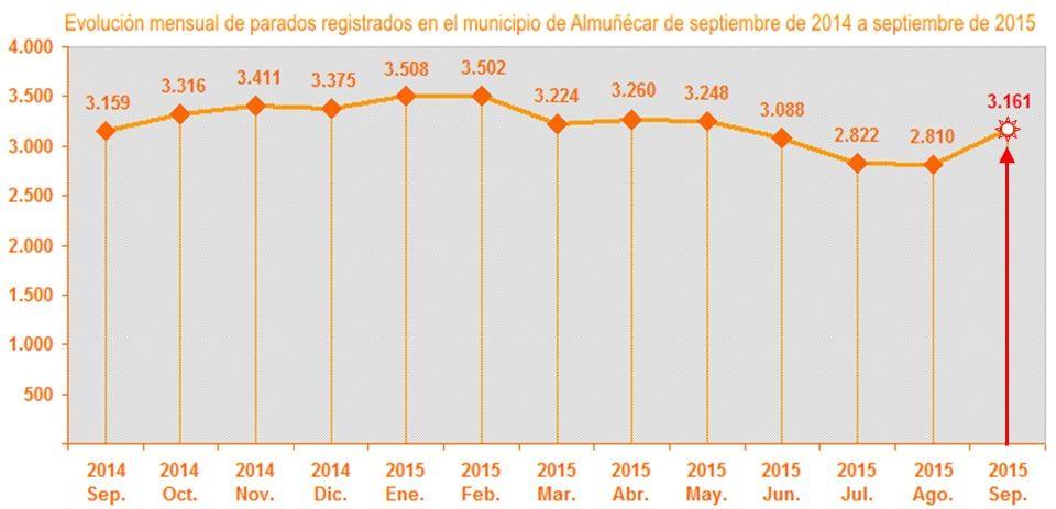 Gráfica evolución mensual parados registrados en el municipio de Almuñécar de septiembre de 2014 a septiembre de 2015