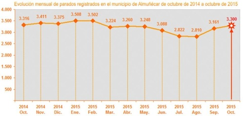 Gráfica evolución mensual parados registrados en el municipio de Almuñécar de octubre de 2014 a octubre de 2015