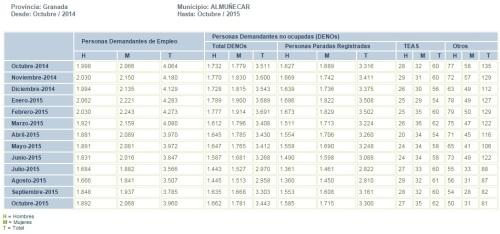 Tabla evolución mensual parados registrados en el municipio de Almuñécar de octubre de 2014 a octubre de 2015