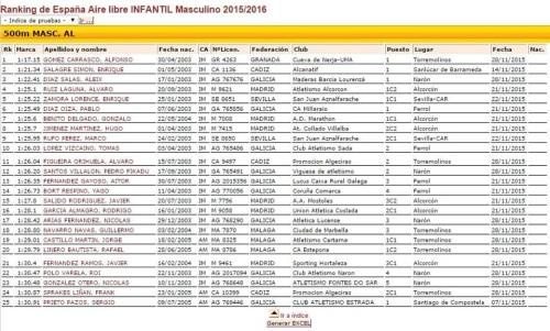 Ranking de España Aire Infantil MASCULINO 2015/2016