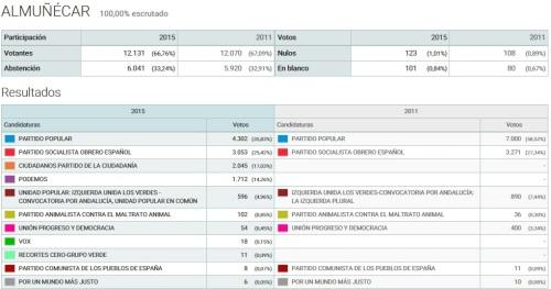 Resultados electorales Almuñécar2