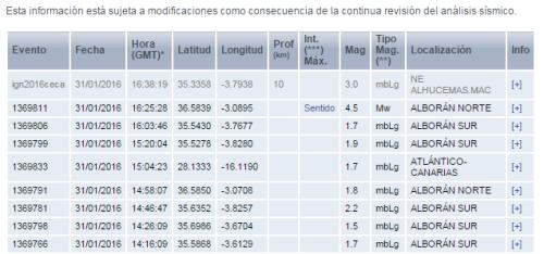 La estación de Alborán Norte registra un seismo de 4,4 grados de magnitud 2