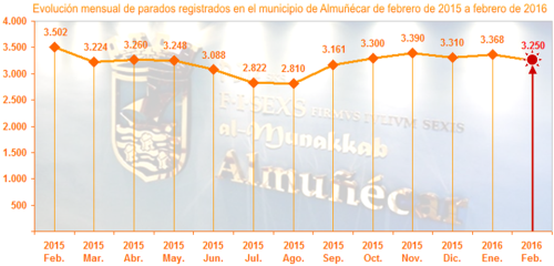 Gráfico paro interanual febrero 2015_2016