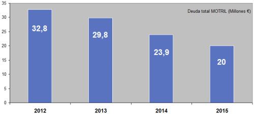 Deuda viva Motril 2012 a 2015