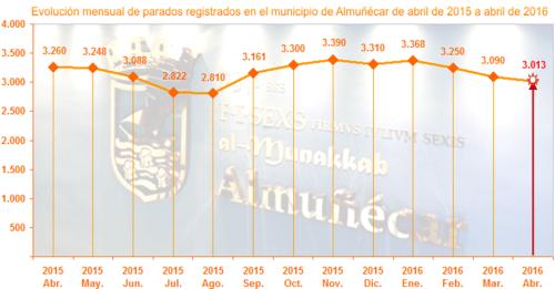 Gráfica paro abril 2015 - 2016 en Almuñécar