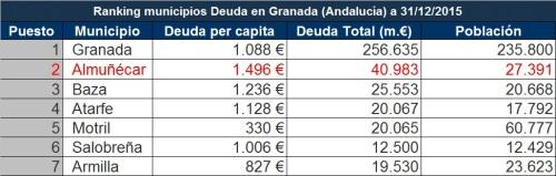 Ranking municipios Deuda en Granada (Andalucía)