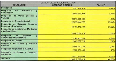 Presupuesto Diputación Granada 2017
