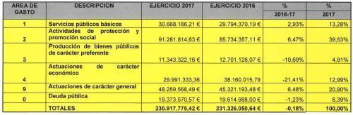 Presupuesto Diputación Granada 2017_