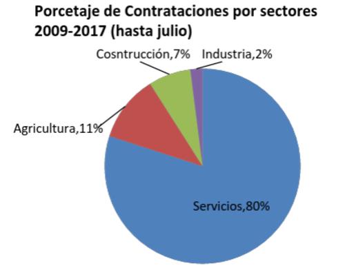 Porcentaje contrataciones por sectores Almuñécar 2009-2017